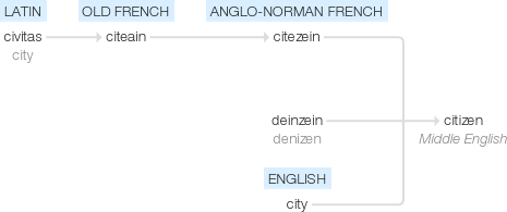 etymology of the word citizen